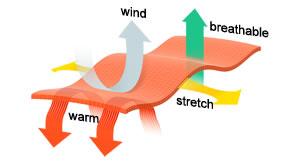 Sensor Warm Fabric 300x165